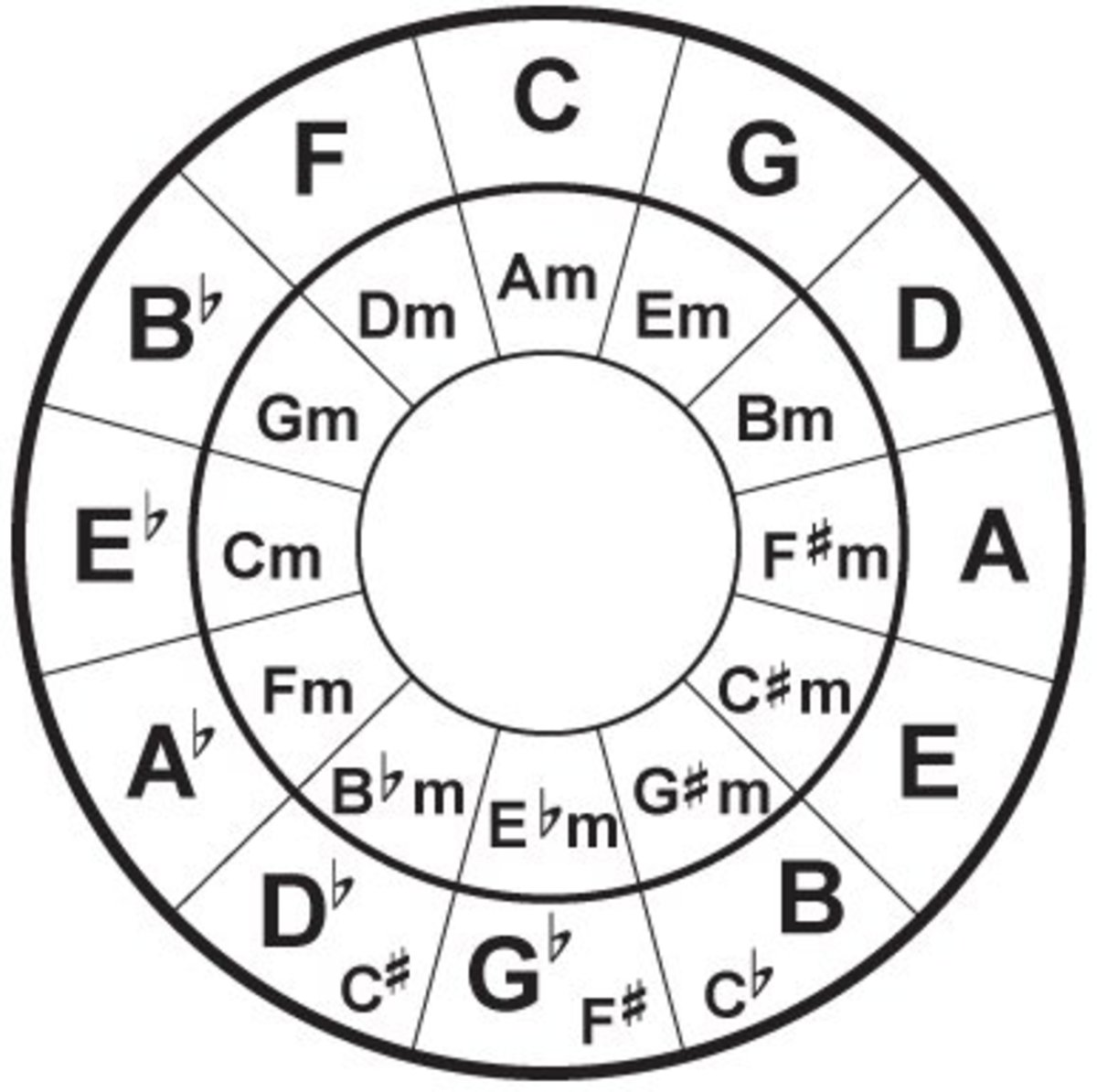Easy Circle of Fifths Chords for RB Spinditty