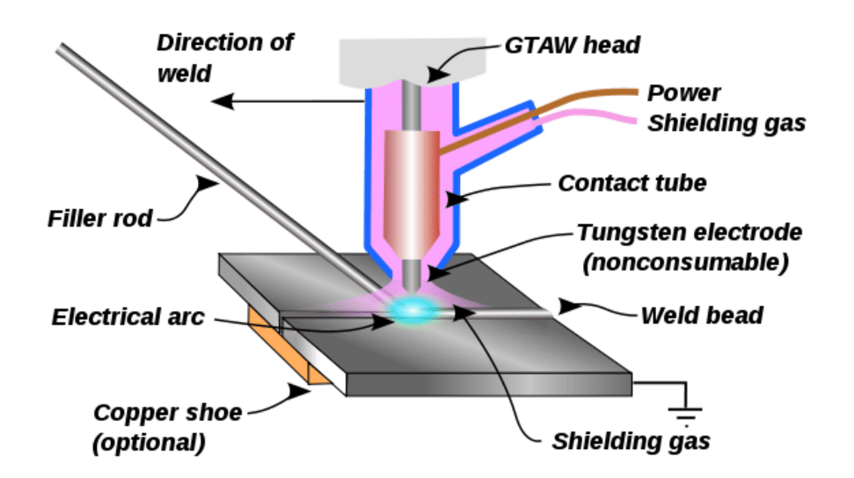 Manufacturing Processes - Different Fusion Welding Processes HubPages