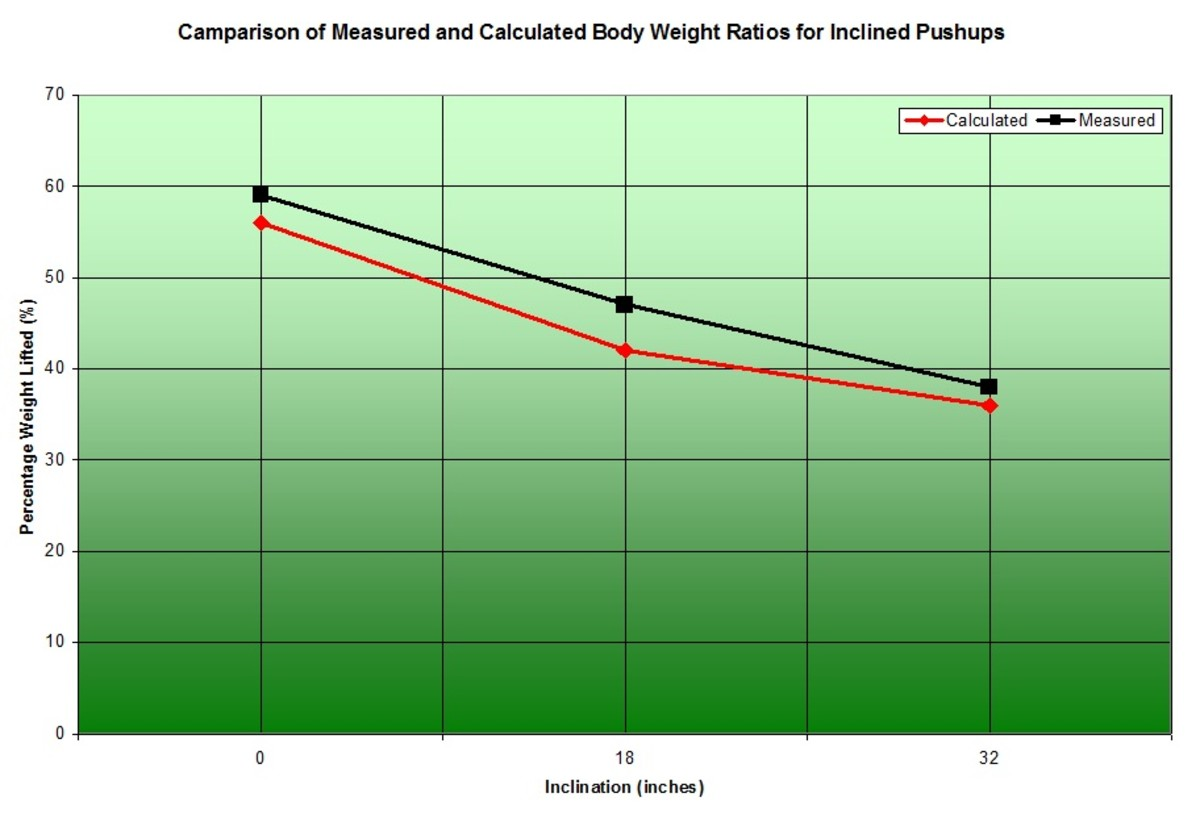 How Much Weight Do You Actually Push Up During a Push-Up? CalorieBee