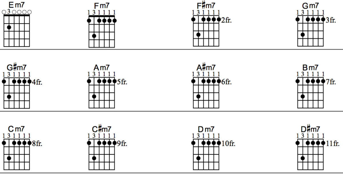 A Major 7 Guitar Barre Chord - LTT