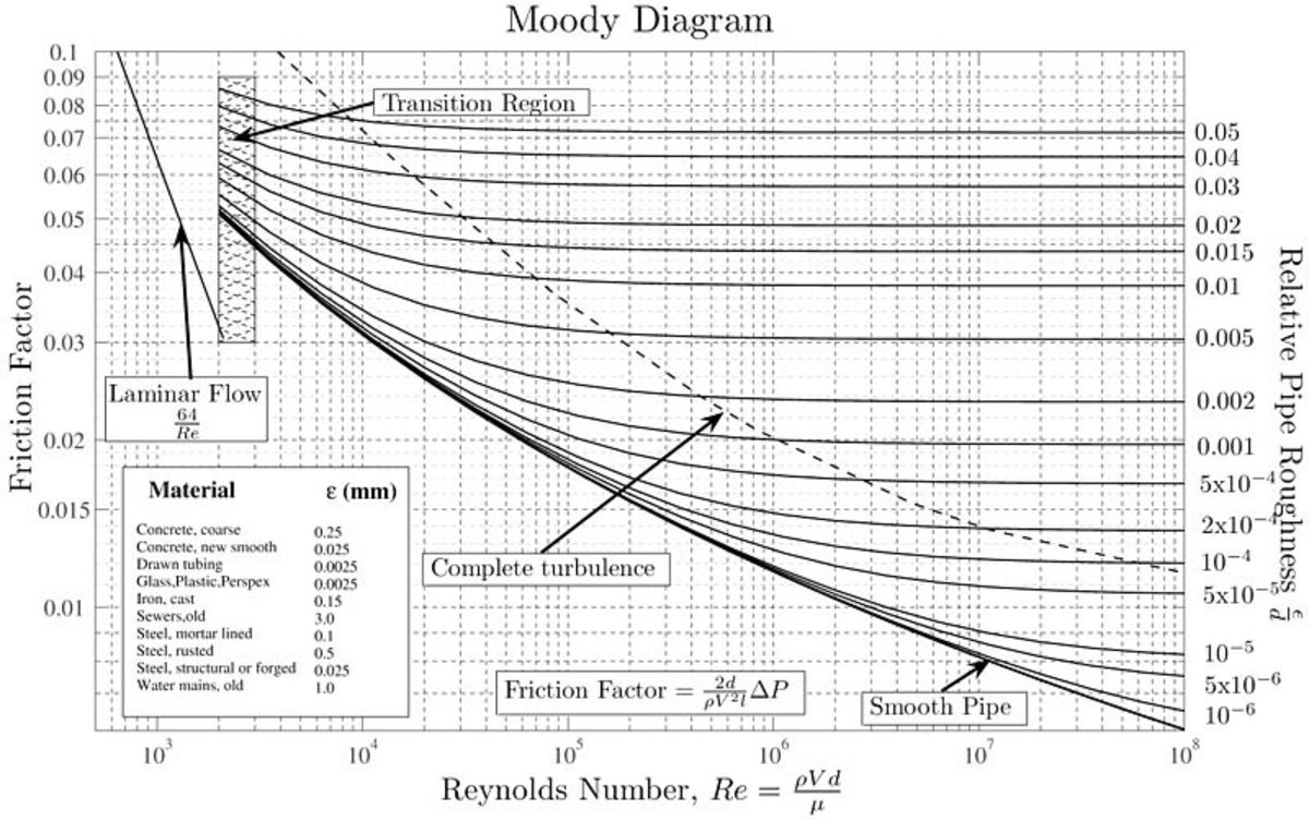 How to Read a Moody Chart (Moody Diagram) Owlcation
