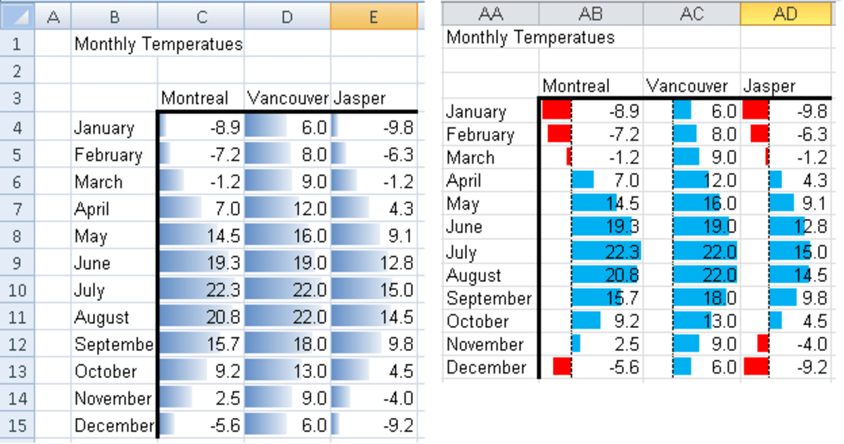 Guide to the Improvements to Conditional Formatting Icon Sets and