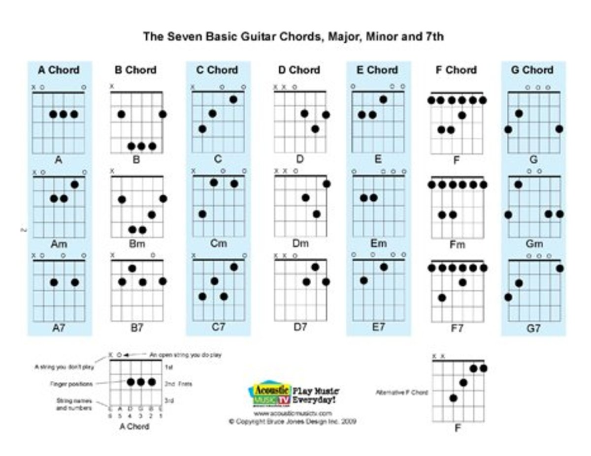 Free PDF Guitar, Mandolin, and Ukulele Chord and Music Charts HubPages