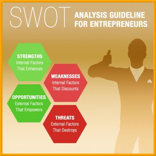 SWOT Analysis For Entrepreneurs, In Guideline Format HubPages - format for swot analysis