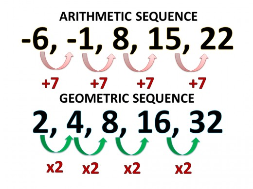 How to Find the General Term of Sequences Owlcation - geometric sequence example