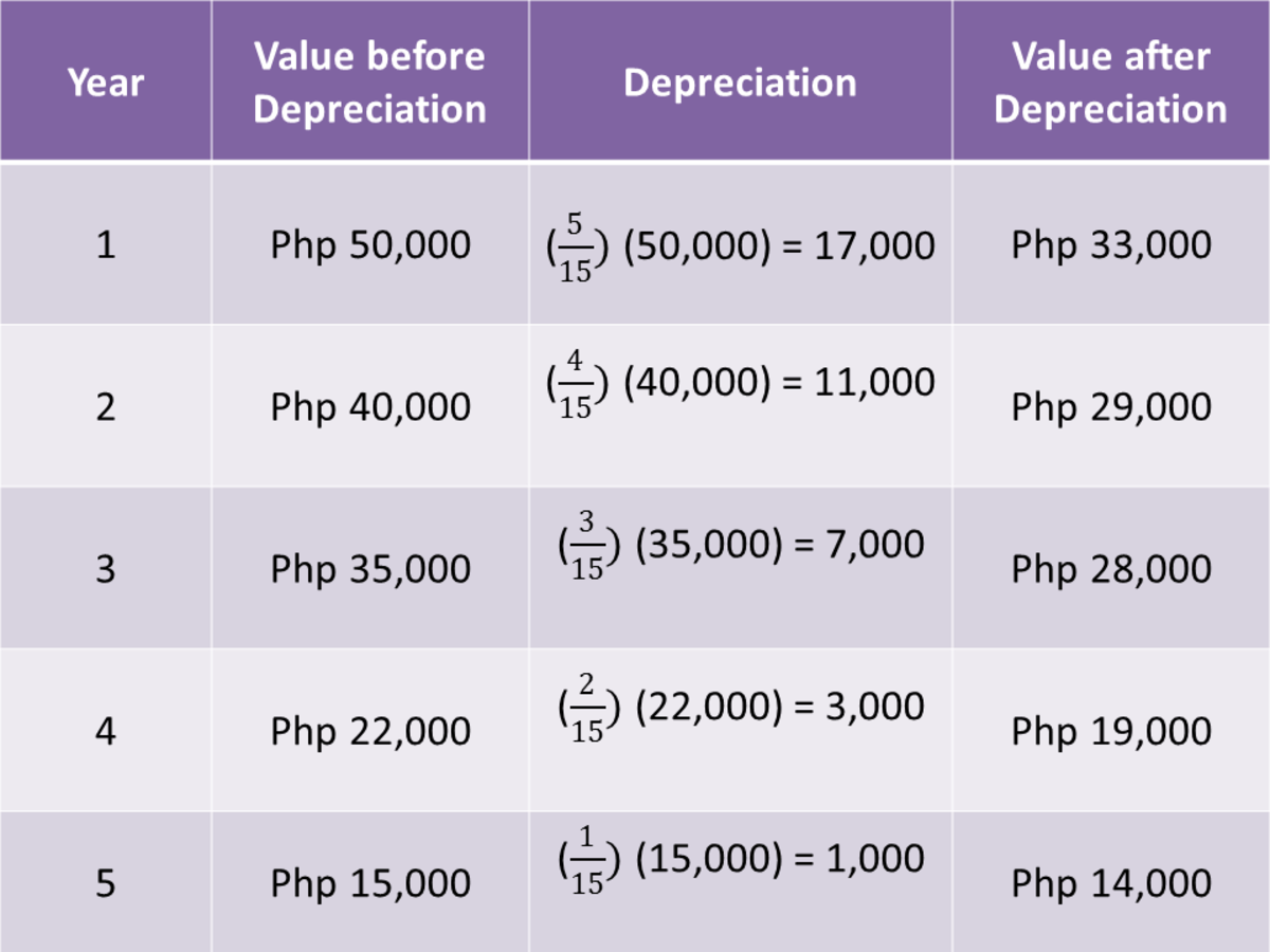 Methods of Depreciation Formulas, Problems, and Solutions Owlcation