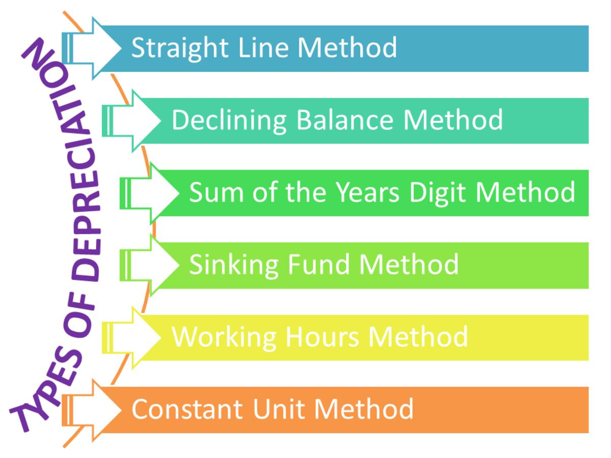 Methods of Depreciation Formulas, Problems, and Solutions Owlcation