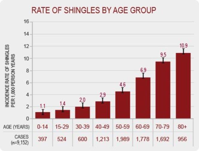 Is it okay to use neosporin on shingles? 2