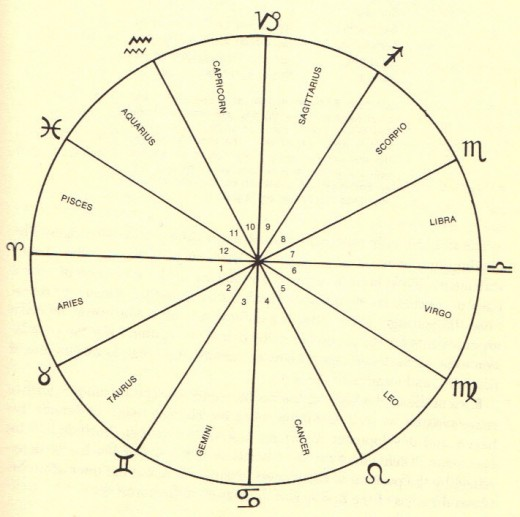 The Twelve Houses of Astrology Exemplore