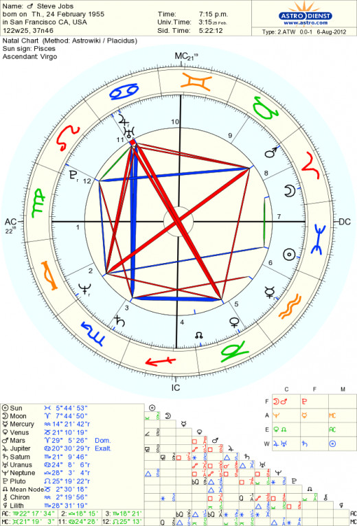 Free Birth Charts The Top 5 Natal Horoscope Generators HubPages