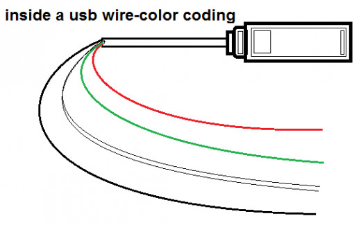 Usb Wire Color Diagram - Creative Wiring Diagram Templates \u2022