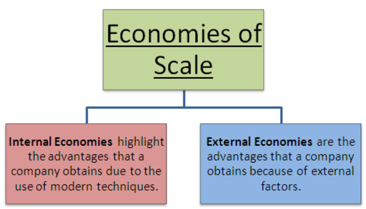 Economies of Scale - Meaning and Types Owlcation