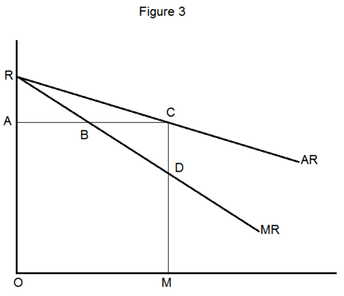 Relationship between Average and Marginal Revenue Curves Owlcation