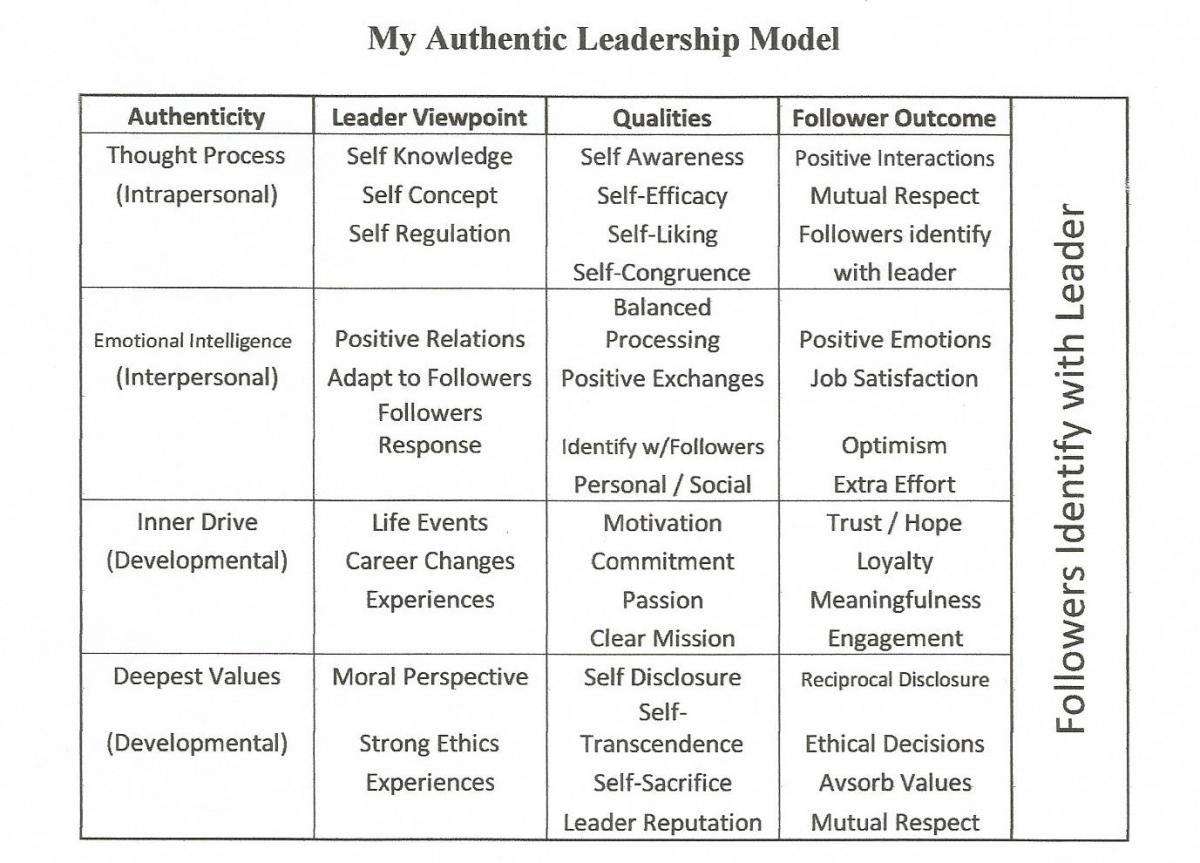 What is the Authentic Leadership Theory? HubPages - bill formats