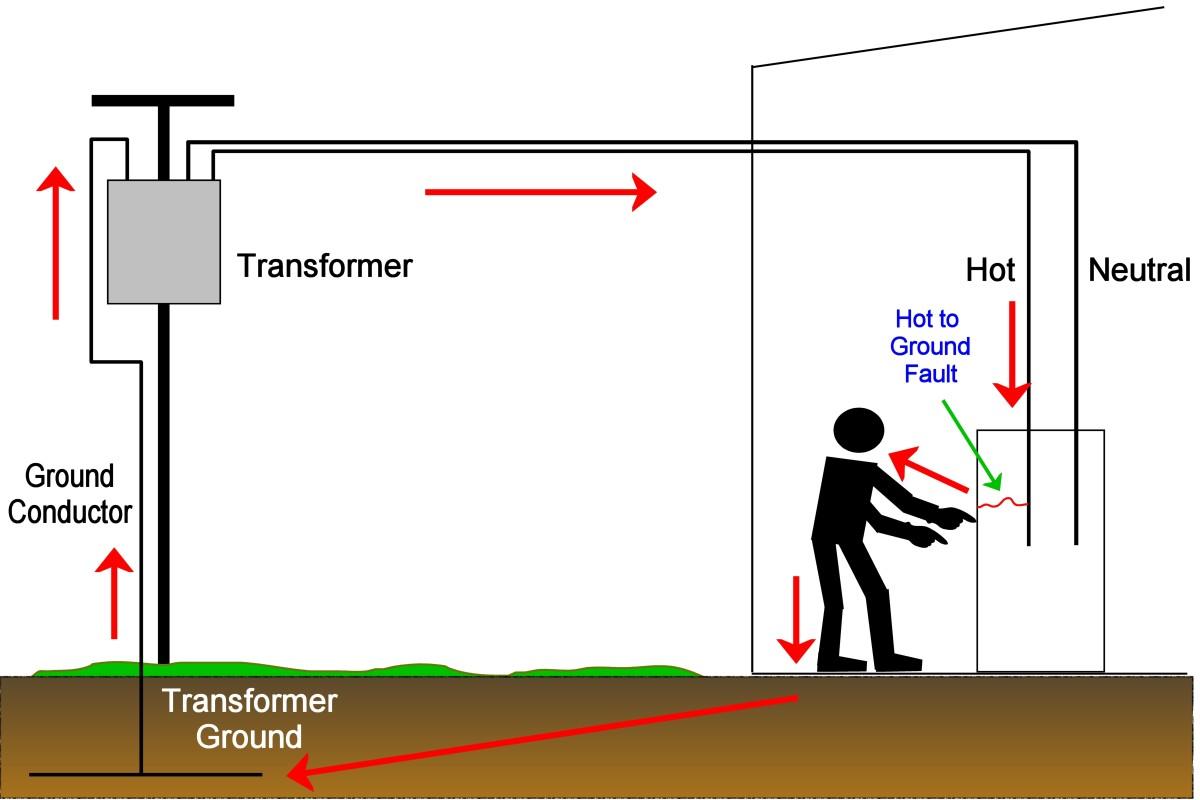 Bad Electrical Wiring Ground Wiring Diagram