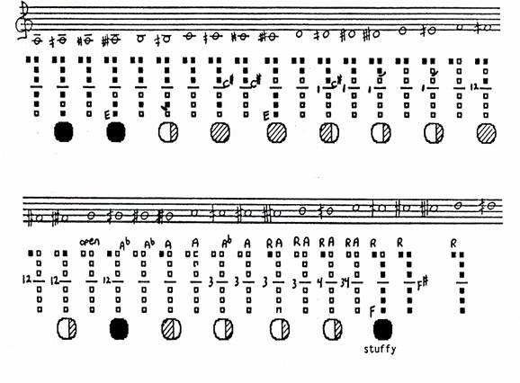 The Clarinet of the 21st Century - II/6 Quarter-Tones