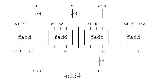CMSC 411 Lecture 7, Arithmetic