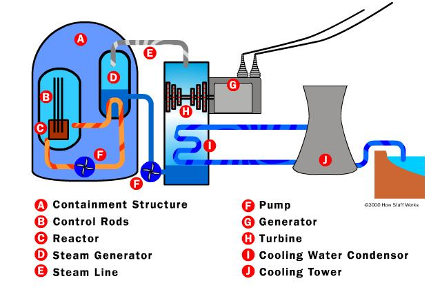 Inside A Nuclear Power Plant Diagram Wiring Diagram