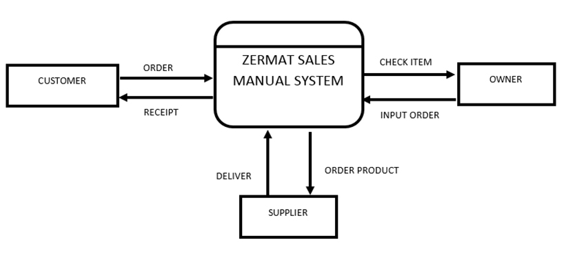 data flow diagram manual inventory system