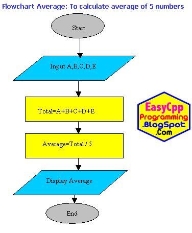 examples of flowchart in programming - flowchart in word