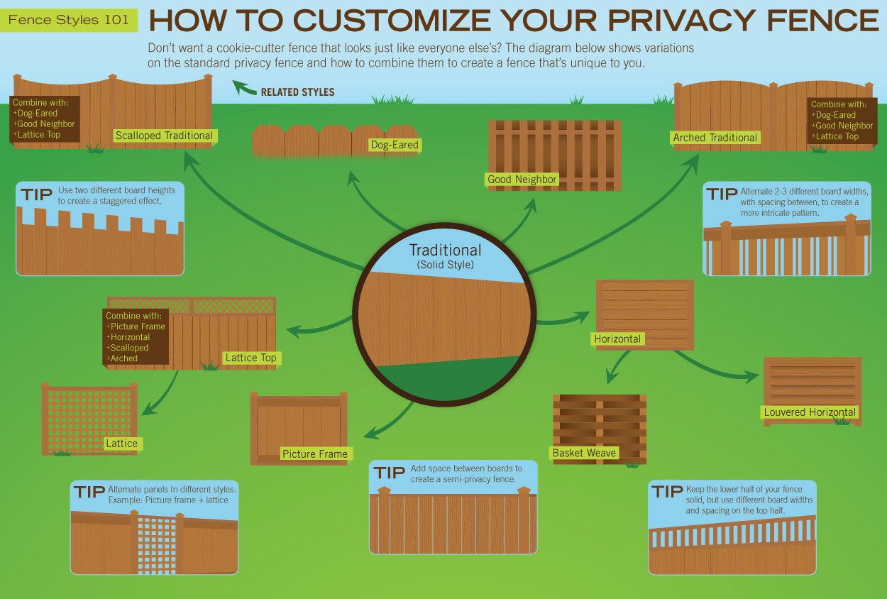 Guide To Wood Fence Best Wood For Fence Usfenceguidecom