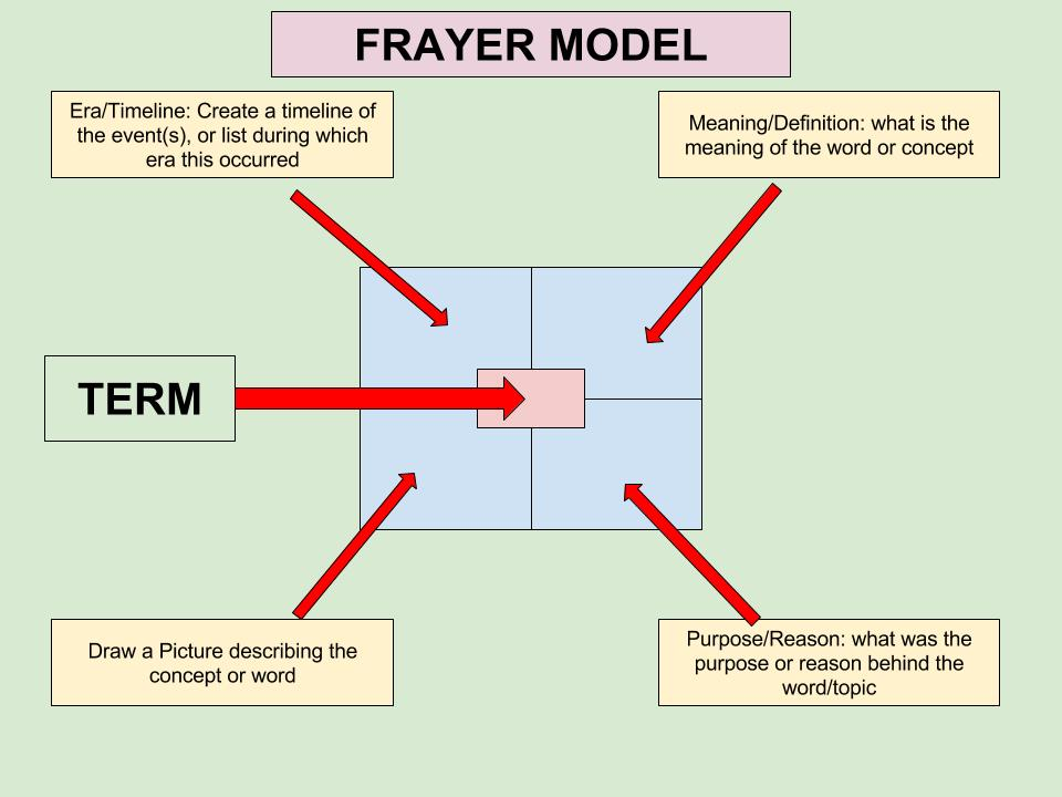 Frayer Models - Sectionalism - United States History