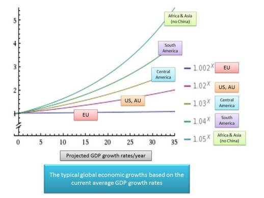 GDP growth Rates Projected for the 5 Continents without USL math boosts