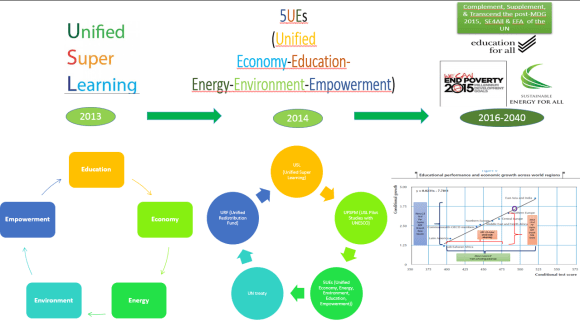 USL-5UE-URF to complement the post-2015 & SE4All of the UN