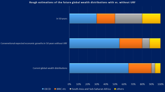 Global Wealth Distributions with vs. without USL-URF1 over the next 50 yrs