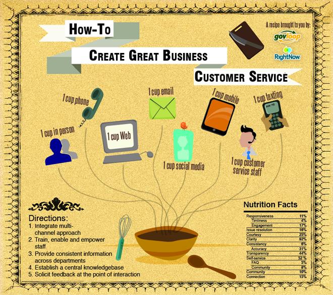 Improving Customer Service Skills in Self Storage usselfstorage blog