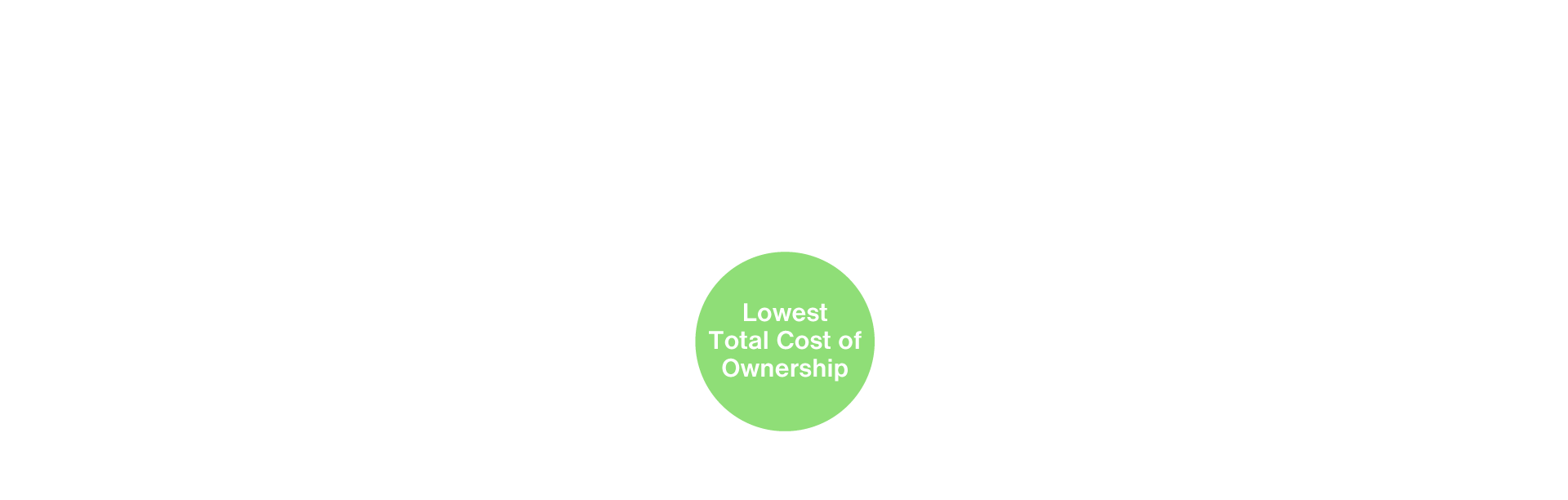 Lowest Cost of Ownership