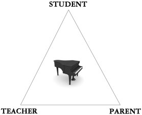 parent teacher triangle