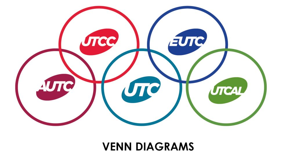 UTC Venn Diagrams