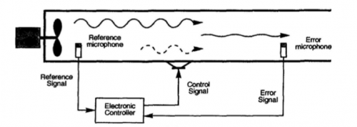 image for an active noise control system