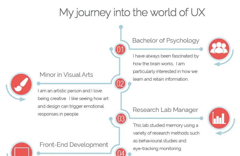 10 Inspiring UX Portfolios \u2013 UX Mastery