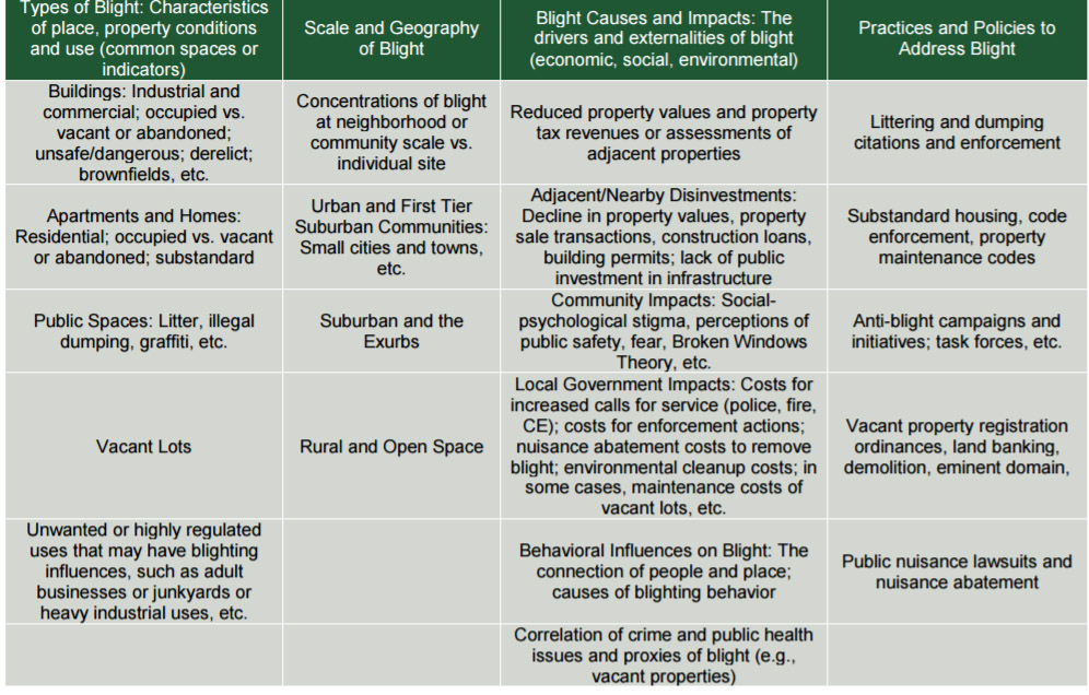 Blight Literature Review \u2013 Vacant Property Research Network - literature review