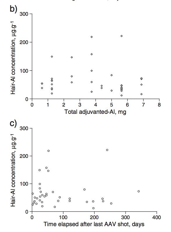 Dangers of Aluminum in Vaccines vaccinepapersorg