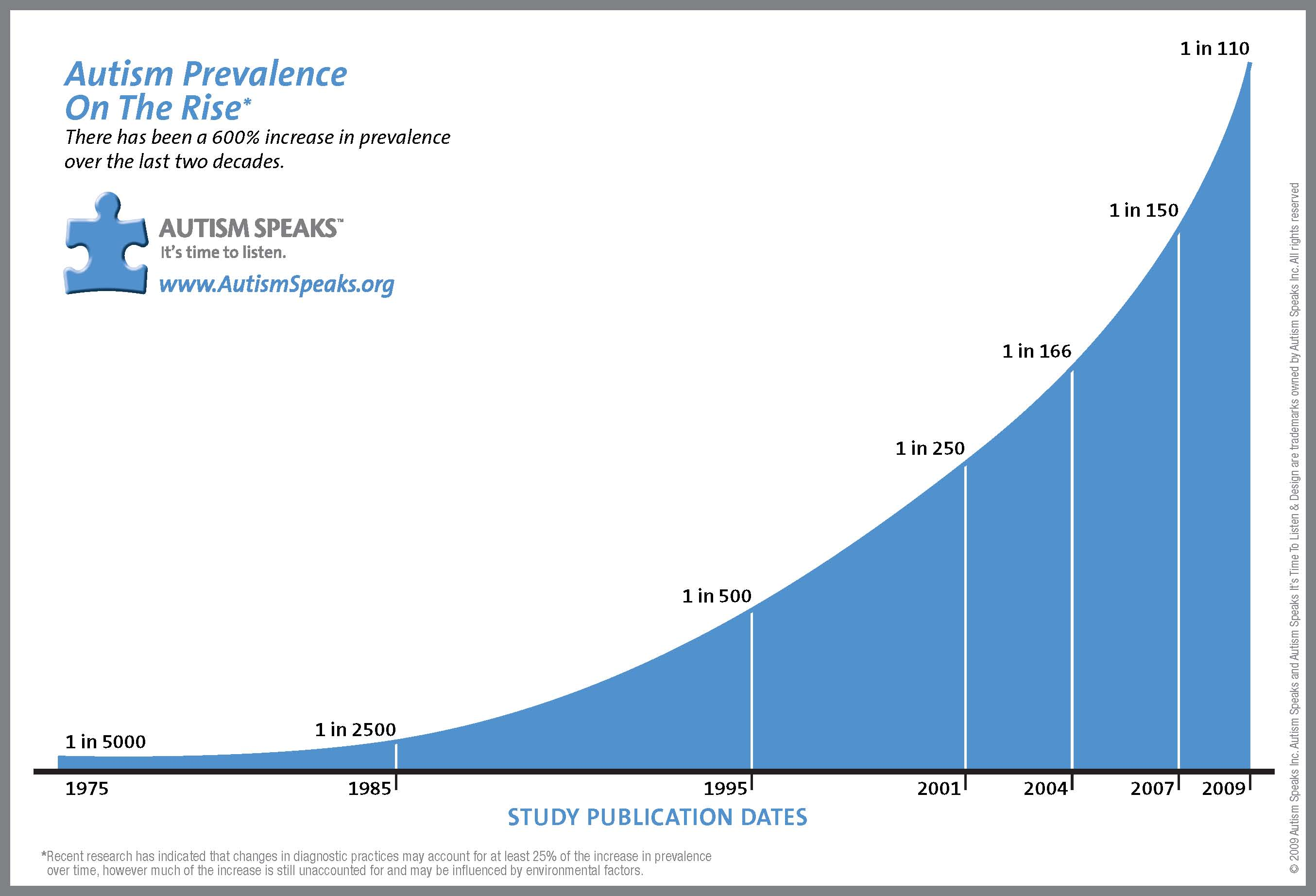 Prevalence Graph There Is No Autism Epidemic Vaccinesworkblog