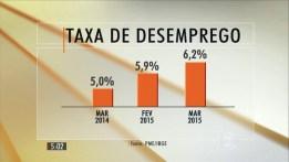 Taxa de Desemprego Atual – Índice 01