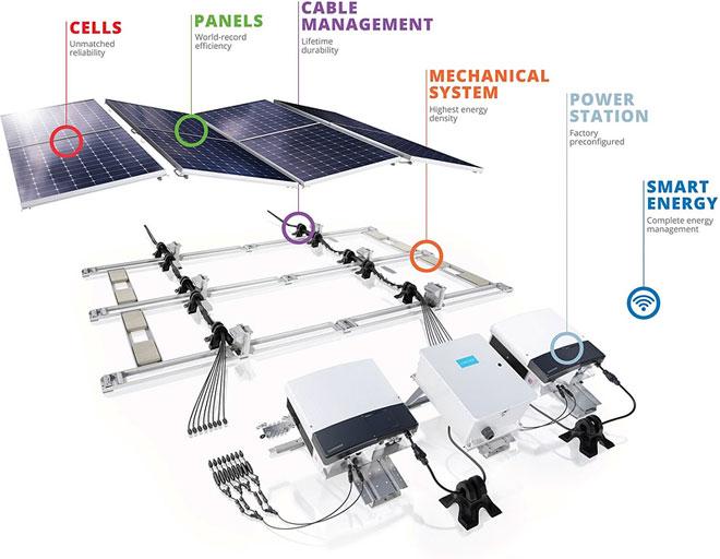Commercial Solar Products Solar Sacramento SunPower Elite Dealer