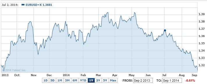2014-09-01 EUR-USD Yahoo Chart Value Investing Fund (VIF)