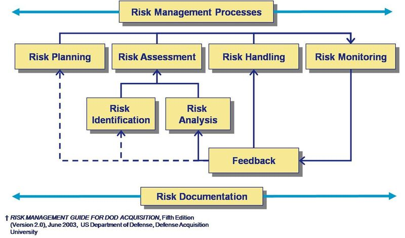 Risk Optimization vs Quality and Cost MyResources Pinterest - free risk assessment template