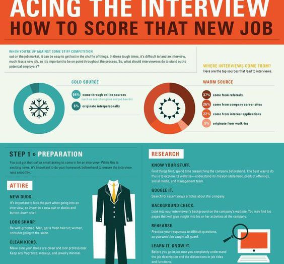 Acing that tricky Job Interview! 8 Key Tips