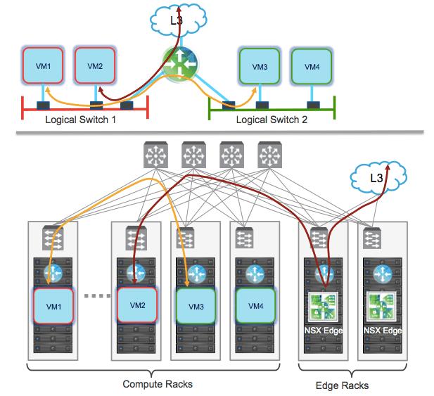 NSX Edge Services Gateway