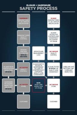 JAC-Vapour-Safety-Process-Diagram