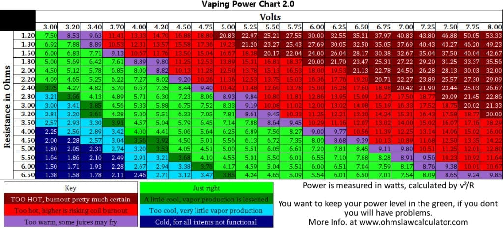 Vape Ohm Charts on Power  Resistance 4 Essential Cheat Sheets
