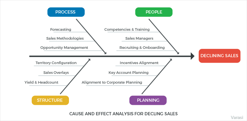 Cause  Effect Analysis for Studying CRM Failures