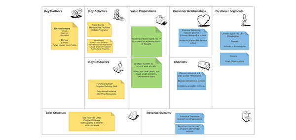 Business Model Canvas for CRM Design