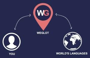 Weglot – the best translation plugin for WordPress
