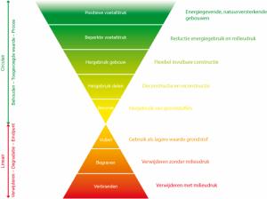 Duurzaamheid Als Businesscase Vbi